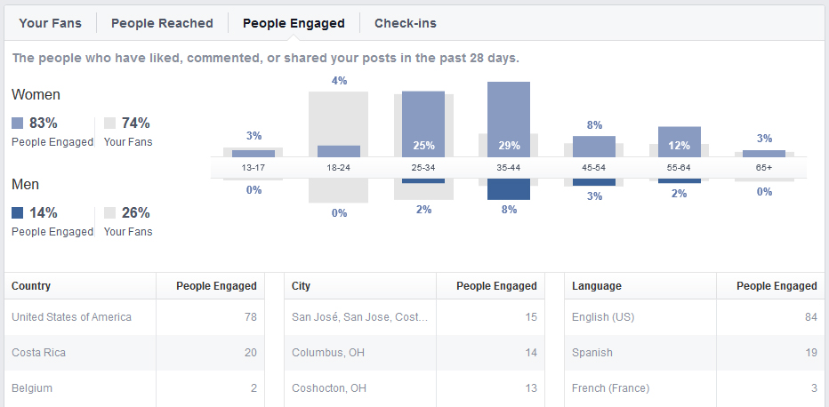 Pt-3-image-10 Facebook Pages: Deciphering the Stats, Part 3 Business Tips Guest Bloggers Social Networking