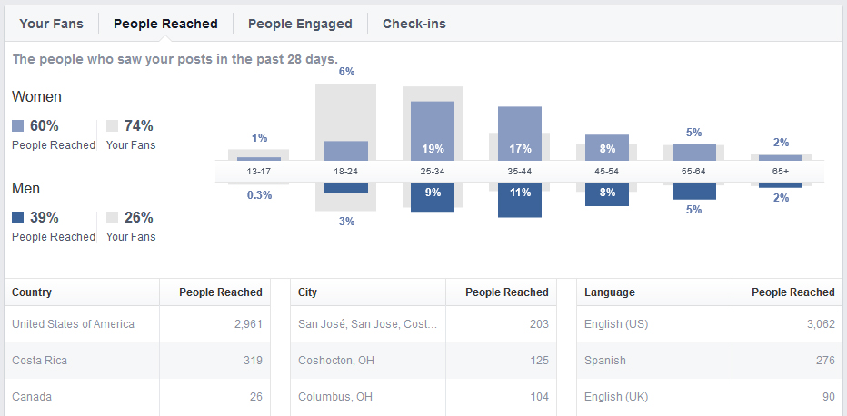 Pt-3-image-9 Facebook Pages: Deciphering the Stats, Part 3 Business Tips Guest Bloggers Social Networking