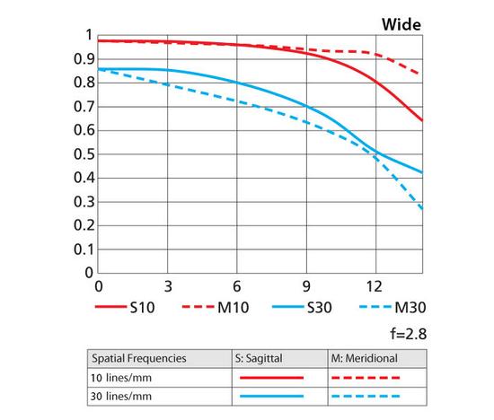 af-s-dx-nikkor-16-80mm-f2.8-4e-ed-vr-wide-mtf-chart Nikon unveils AF-S DX Nikkor 16-80mm f/2.8-4E ED VR lens News and Reviews