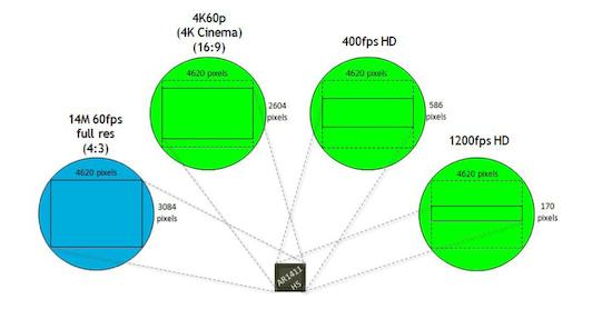 aptina-sensor-read-out Aptina announces new mass produced 1-inch sensor News and Reviews