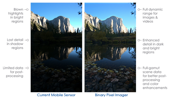 binary-pixel-technology-low-light-photography Rambus introduces Binary Pixel image sensor for smartphones News and Reviews