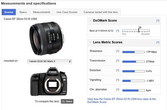 canon-35mm-f2-wide-angle-prime-lens-dxomark-review Canon 35mm f/2 is the second best wide-angle prime lens, says DxOMark News and Reviews
