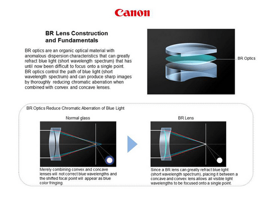 canon-br-optics Canon EF 35mm f/1.4L II USM lens unveiled with BR Optics tech News and Reviews