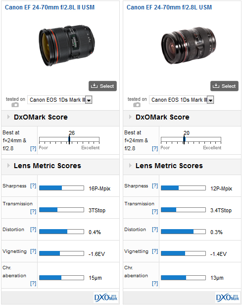 canon-ef-24-70-mm-f2.8l-ii-usm-comparison Canon EF24-70mm f/2.8L II USM rated best DxOMark standard zoom lens News and Reviews