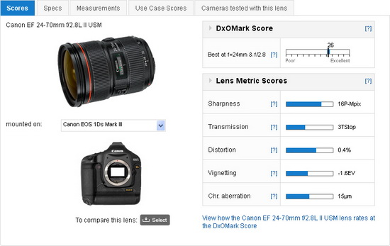 canon-ef-24-70-mm-f2.8l-ii-usm-review Canon EF24-70mm f/2.8L II USM rated best DxOMark standard zoom lens News and Reviews