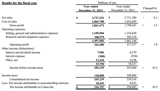 canon-fy-2014-financial-results Canon Q4 2014 earnings and FY 2014 results revealed News and Reviews