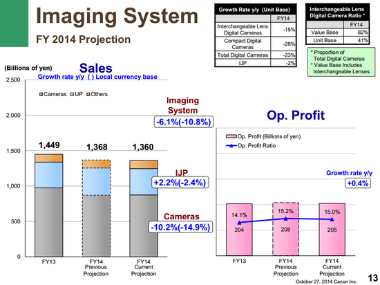 canon-fy-2014-outlook Canon Q3 2014 financial report reveals 21% camera sales drop News and Reviews