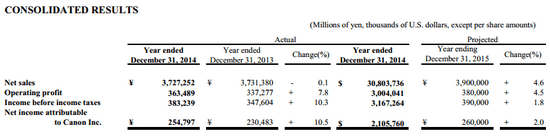 canon-fy-2015-projections Canon Q4 2014 earnings and FY 2014 results revealed News and Reviews