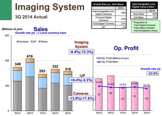 canon-q3-2014-camera-sales Canon Q3 2014 financial report reveals 21% camera sales drop News and Reviews