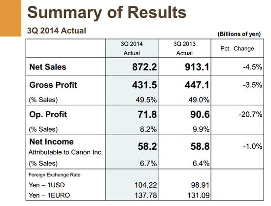 canon-q3-2014-financial-results Canon Q3 2014 financial report reveals 21% camera sales drop News and Reviews