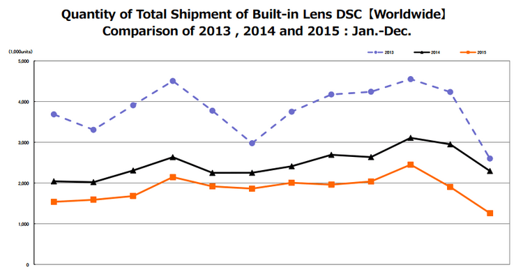 compact-camera-sales-2015 Camera and lens shipments dropped again in 2015 News and Reviews