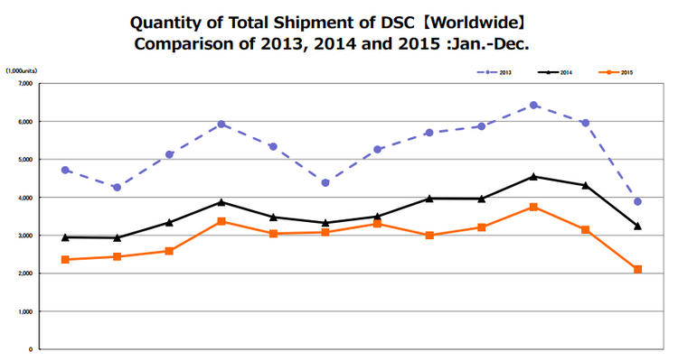 digital-camera-sales-2015 Camera and lens shipments dropped again in 2015 News and Reviews