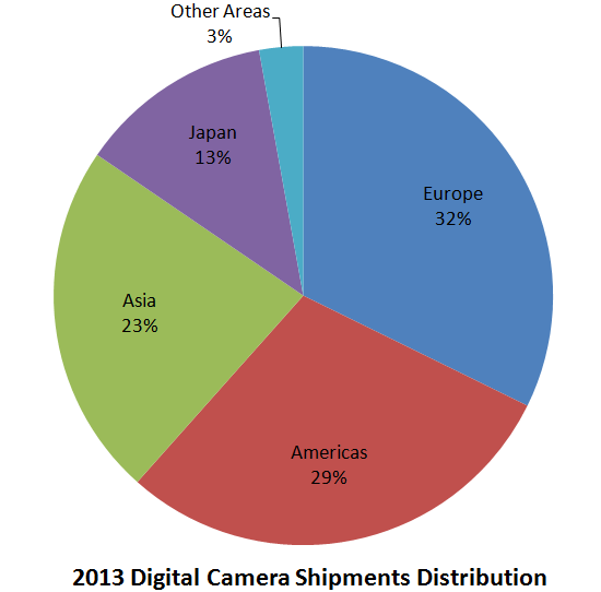 digital-camera-shipments-distribution-2013 Smartphones taking their toll on compact camera shipments News and Reviews