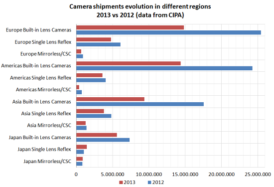 digital-camera-shipped-regions-2013-vs-2012 Smartphones taking their toll on compact camera shipments News and Reviews