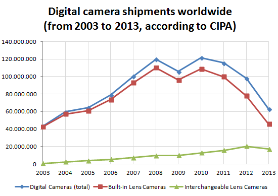digital-cameras-shipments-2003-2013 Smartphones taking their toll on compact camera shipments News and Reviews