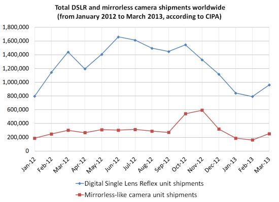 dslr-mirrorless-shipments-cipa Mirrorless and DSLR camera sales have decreased, CIPA says News and Reviews
