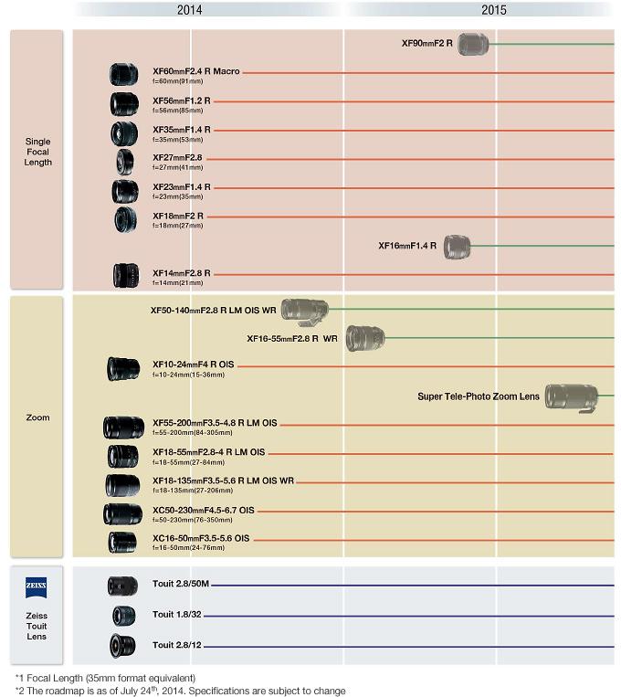 fujifilm-2014-2015-lens-roadmap Fujifilm XF 16mm f/1.4 R lens confirmed in new X-mount roadmap News and Reviews