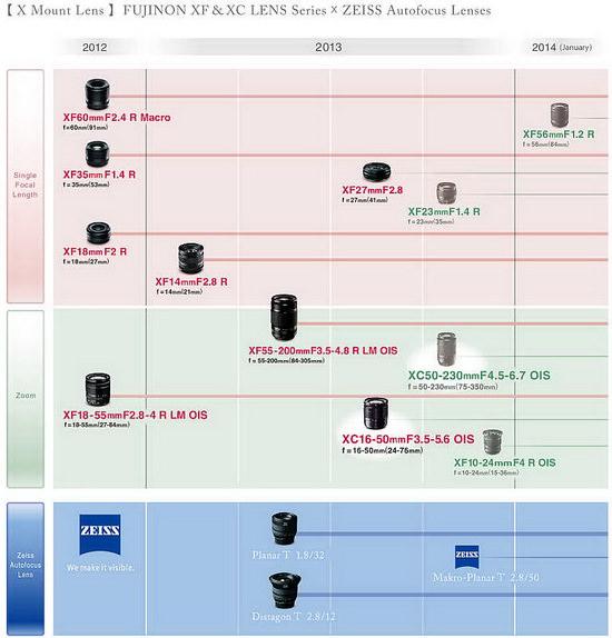 fujifilm-lens-line-up Fujifilm XF 10-24mm f/4 and XF 56mm f/1.2 lenses coming soon Rumors