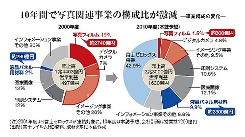 fujifilm-sales-chart-2000-2010 Fujifilm increases prices of film products by 20% News and Reviews