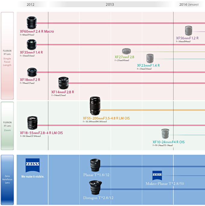 fujifilm-updated-lens-roadmap-2013 Fujifilm XF 55-200mm telephoto zoom lens officially announced News and Reviews
