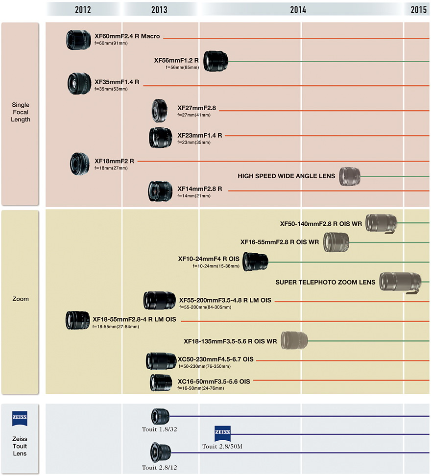 fujifilm-x-mount-line-up-2014 Fujifilm XF 18-135mm WR lens release date set for this June Rumors