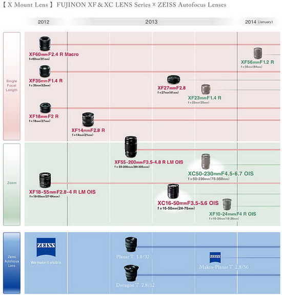 fujifilm-xc-50-230mm-f4.5-6.7-ois-lens-leaked Fujifilm XC 50-230mm f/4.5-6.7 OIS lens confirmed in leaked roadmap Rumors