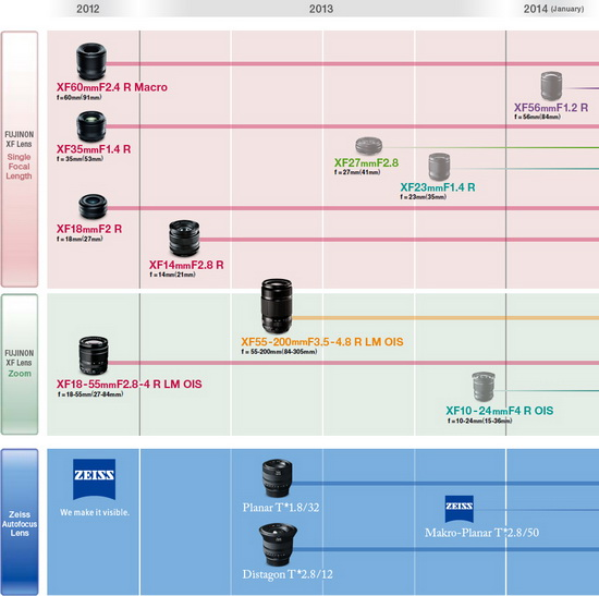 fujifilm-xf-lens-roadmap Fujifilm 23mm f/1.4 lens coming this fall, followed by two others News and Reviews