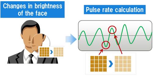 fujitsu-image-sensor-pulse-monitor Fujitsu announces new image sensor which can measure pulse in real-time News and Reviews