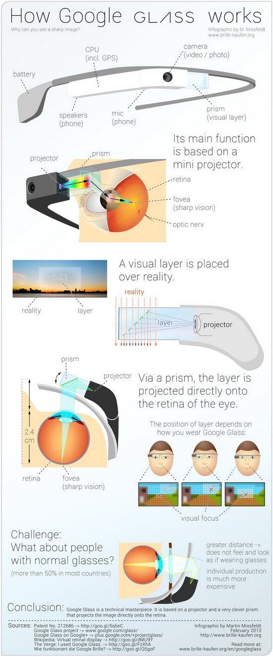 google-glass-infographic Google Glass infographic shows how the whole system works News and Reviews