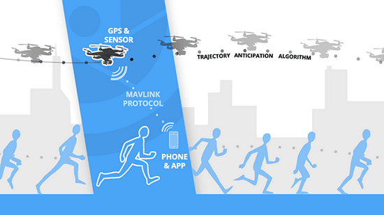 hexo-autonomous-drone HEXO+ is an intelligent aerial drone that follows you around News and Reviews