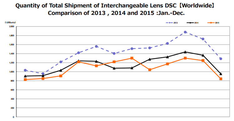 interchangeable-lens-camera-sales-2015 Camera and lens shipments dropped again in 2015 News and Reviews