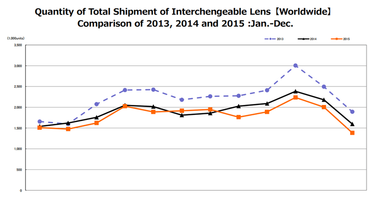 interchangeable-lens-sales-2015 Camera and lens shipments dropped again in 2015 News and Reviews