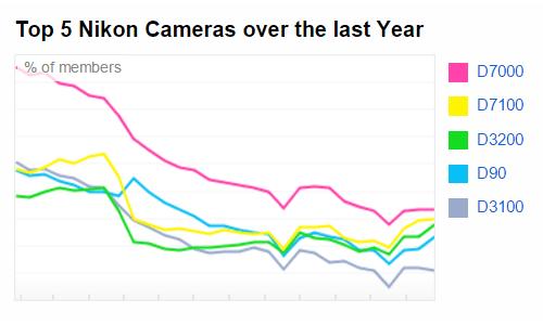 most-popular-nikon-cameras-on-flickr Smartphones are the most popular cameras on Flickr News and Reviews