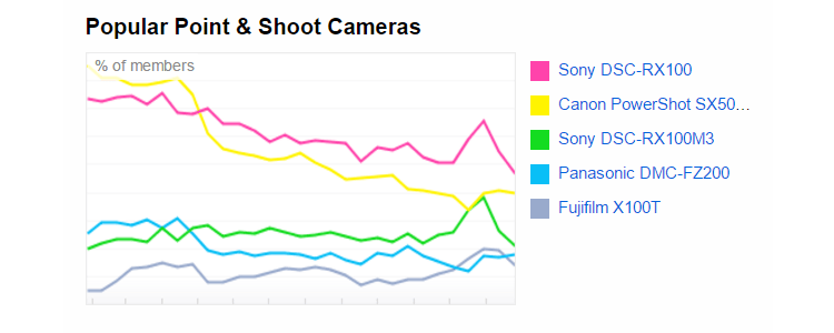 most-popular-point-and-shoot-cameras-on-flickr Smartphones are the most popular cameras on Flickr News and Reviews