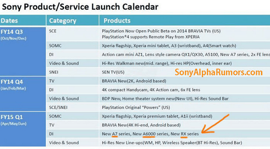 new-sony-cameras-q2-2015 Sony A6100, A7RII, and RX100 IV coming in Q2 2015 Rumors