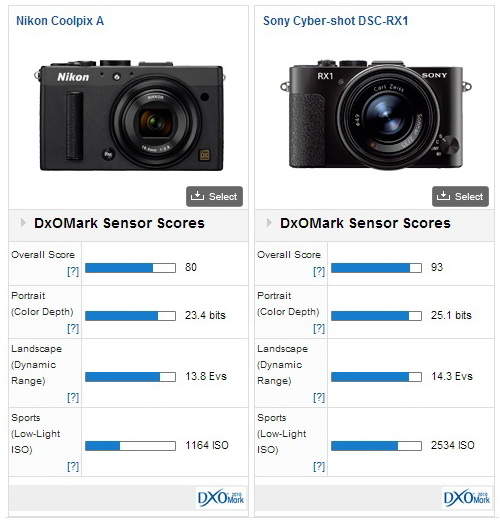 nikon-coolpix-a-vs-sony-rx1 Nikon Coolpix A's DxOMark review revealed News and Reviews