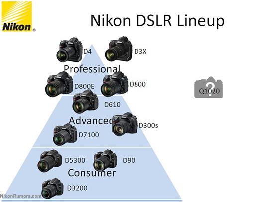 nikon-dslr-pyramid More Nikon DF details leaked ahead of the DSLR's launch event Rumors