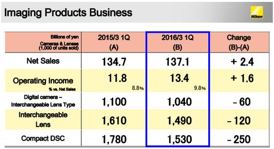 nikon-q1-2016-fy-report Nikon Q1 2016 FY report reveals improved sales News and Reviews
