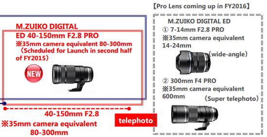 olympus-2014-2015-roadmap Olympus 2014-2015 PRO lens roadmap revealed in earnings call News and Reviews
