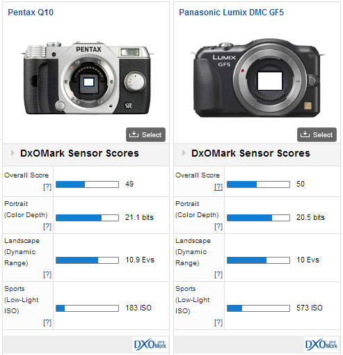 pentax-q10-dxomark-review Pentax Q10 firmware update 1.01 now available for download News and Reviews