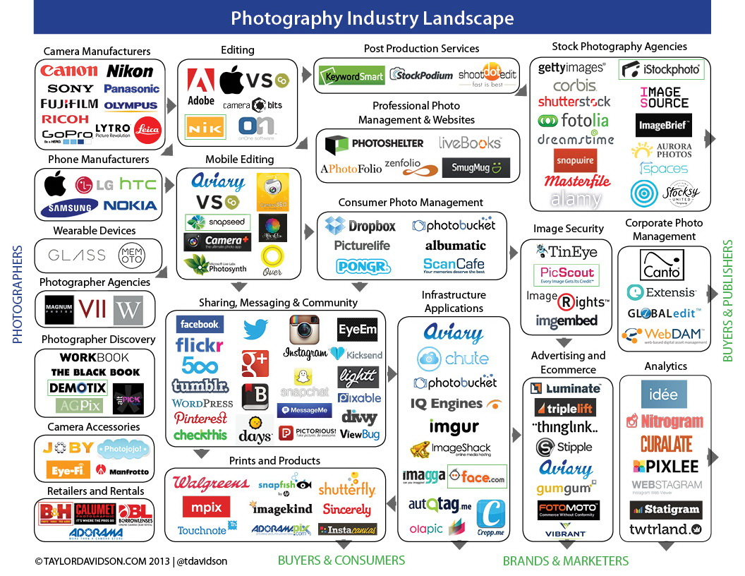photography-industry-landscape Photography industry mapped and detailed in an infographic Fun