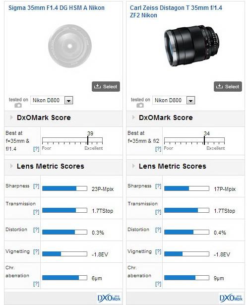 sigma-35mm-f1.4-dg-hsm-lens-dxomark-score Sigma 35mm f/1.4 DG HSM is the best 35mm wide-angle lens, DxOMark says News and Reviews