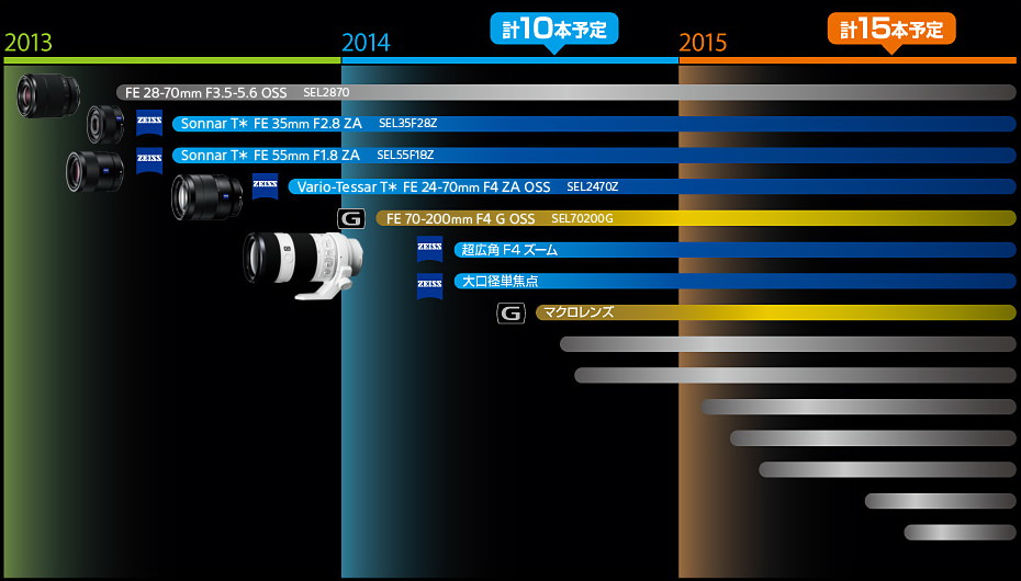 sony-2014-lens-roadmap Sony 2014 lens roadmap reveals G Macro and two Zeiss optics Rumors