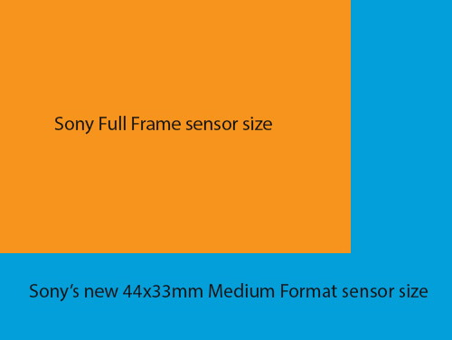 sony-50-megapixel-sensor Sony medium format camera is in the works and coming soon Rumors