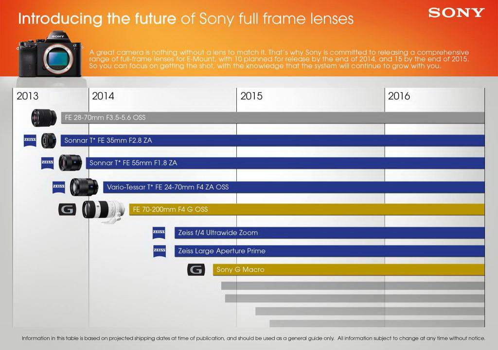 sony-fe-mount-lens-roadmap-2014 New Sony FE-mount lenses coming this spring and at Photokina Rumors