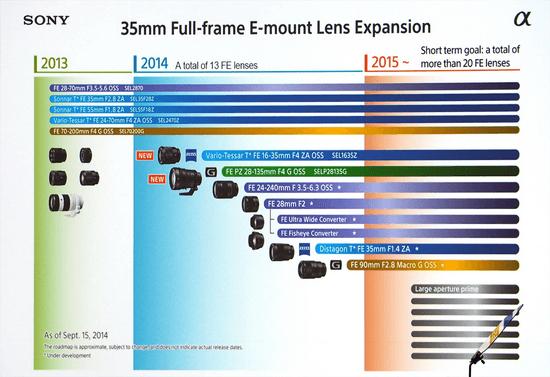 sony-fe-mount-lens-roadmap-2014 Zeiss Vario-Tessar T* FE 16-35mm f/4 ZA OSS lens announced News and Reviews