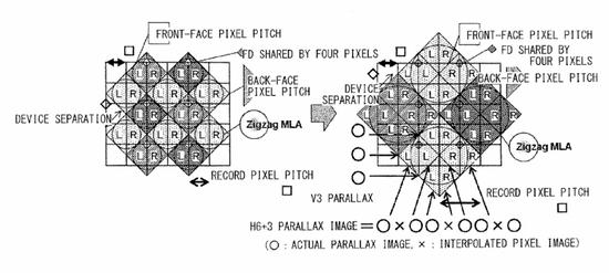 sony-light-field-sensor Sony patents sensor for a light-field photography camera Rumors
