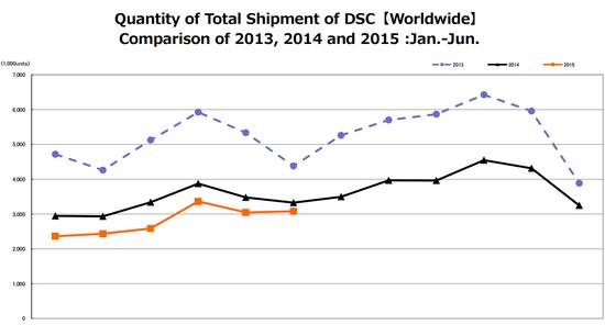 total-camera-shipments-june-2015 CIPA report: DSLR and mirrorless camera sales up in June 2015 News and Reviews