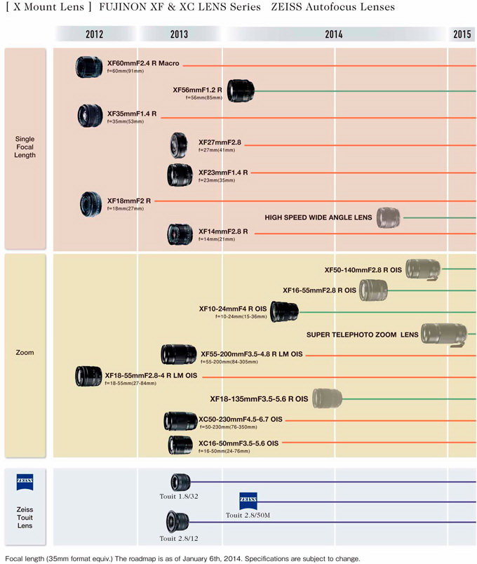 updated-fujifilm-roadmap CES 2014: Black Fujifilm X100S and XF 56mm f/1.2 lens unveiled News and Reviews