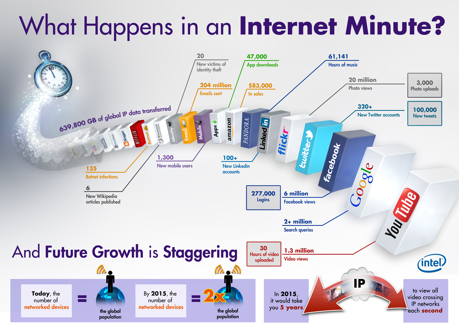 what-happens-in-an-internet-minute-intel-infographic Intel-made infographic reveals what happens in an internet minute Fun